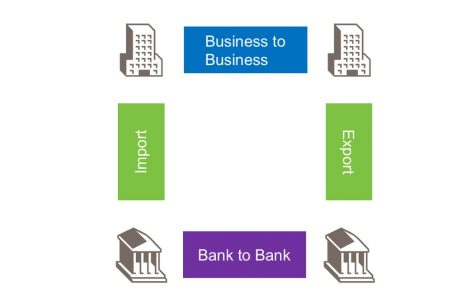 How banks help us to online trading?